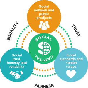 A diagram shows how communities rich in social capital enjoy the far-reaching benefits that stem from it.