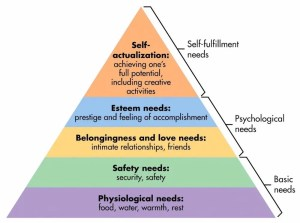 An image show Abraham Maslow's iconic diagram of humans hierarchy of needs with the self-fulling need for self-actualization being the highest aim.