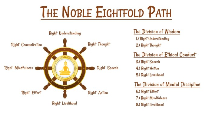 An image shows a diagram that outlines the Noble Eightfold Path. It includes a wheel with the 8 factors and also has the factors separated into divisions.