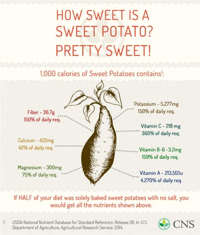 sweet-potato-benefits