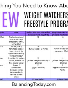 The new weight watchers freestyle program also plan and overview balancing today rh balancingtoday
