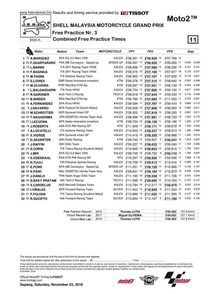 hasil-lengkap-free-practice-3-waktu-kombinasi-grand-prix-malaysia-semua-kelas