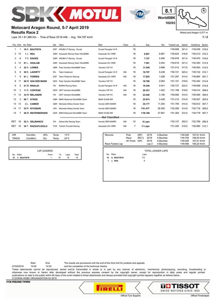 race-2-wsbk-aragon-2019-bautista-menang-telak-rea-lagi-lagi-kalah