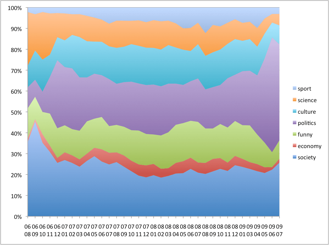 Percentage_of_submissions_by_category