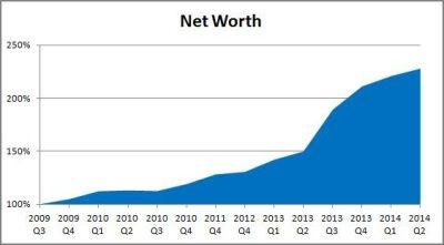 Financial Update 2014 Q2 Net Worth graph