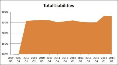 Financial Update 2014 Q2 Total Liabilities graph