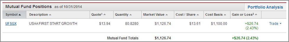 Sharebuilder stock options