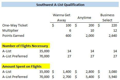 Southwest A-List qualification comparison