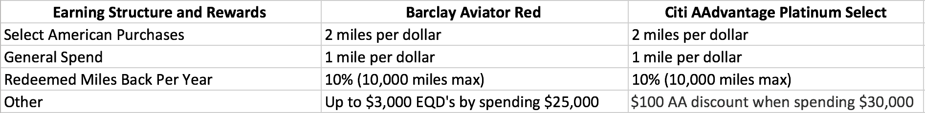 Which Card Is Better Citi Aadvantage Vs Barclays Aviator