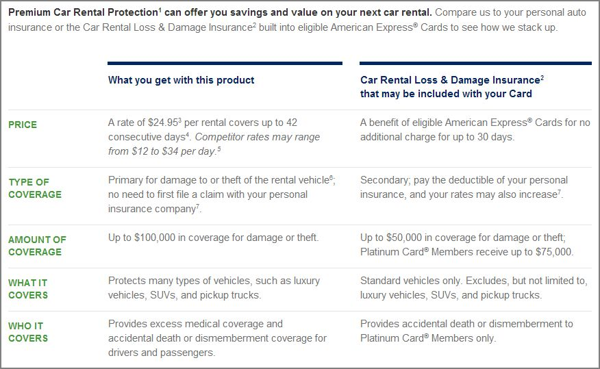 American Express Premium Car Rental Coverage