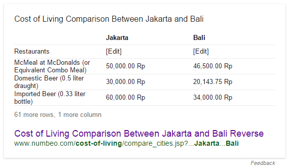 Perbandingan Biaya Hidup Jakarta-Bali