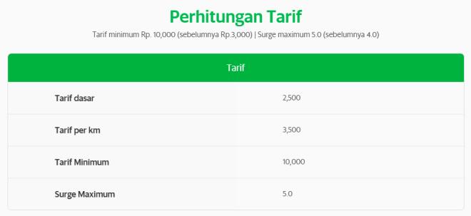 Dasar perhitungan tarif Grab