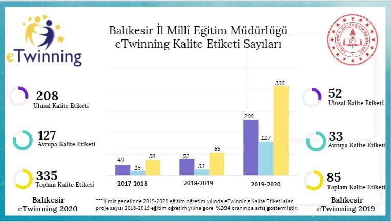 Balıkesir Milli Eğitimden 335 proje ile rekor