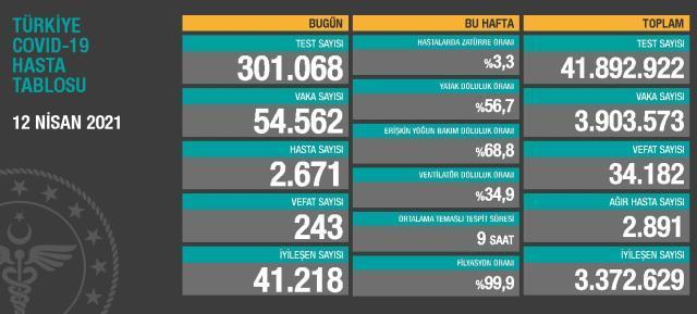 12 Nisan Pazartesi Koronavirüs tablosu açıklandı! 12 Nisan Pazartesi günü Türkiye'de bugün koronavirüsten kaç kişi öldü, kaç kişi iyileşti?