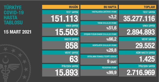 15 Mart Pazartesi Koronavirüs tablosu açıklandı! 15 Mart Pazartesi günü Türkiye'de bugün koronavirüsten kaç kişi öldü, kaç kişi iyileşti?