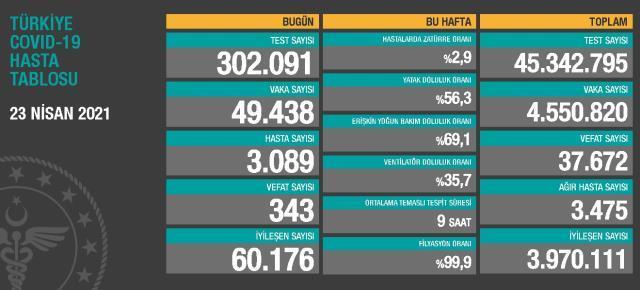 23 Nisan Cuma Koronavirüs tablosu açıklandı! 23 Nisan Cuma günü Türkiye'de bugün koronavirüsten kaç kişi öldü, kaç kişi iyileşti?