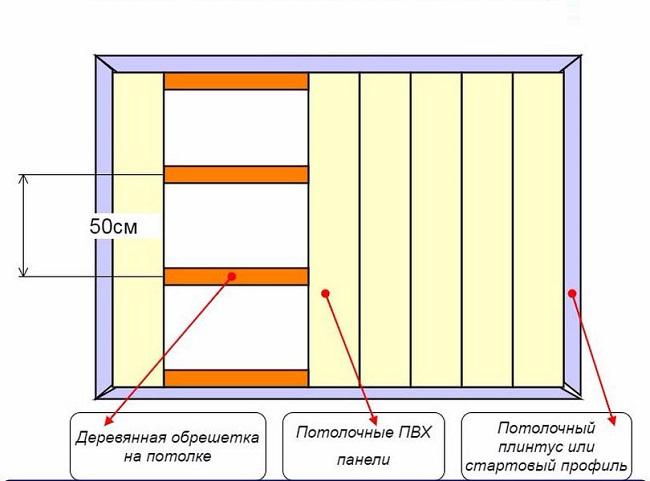 Schema de instalare a panourilor lor din PVC