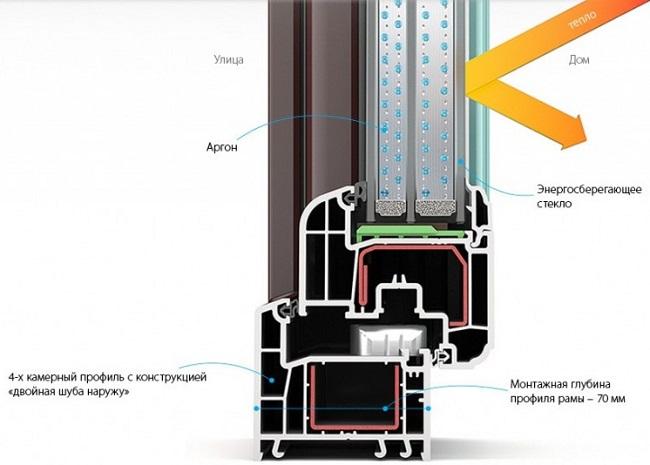 varm pvc-profil med dobbeltrude