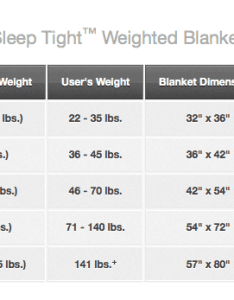 Size chart of weighted blanket per pounds person also the calming powers  rh ballenvegas