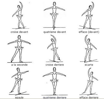 Handy-dandy guide to the key ballet body positions