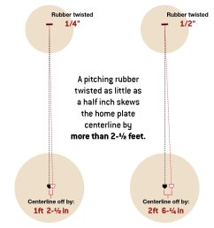 diagram a pitching rubber twisted as little as a half inch skews the home plate [ 1184 x 1274 Pixel ]