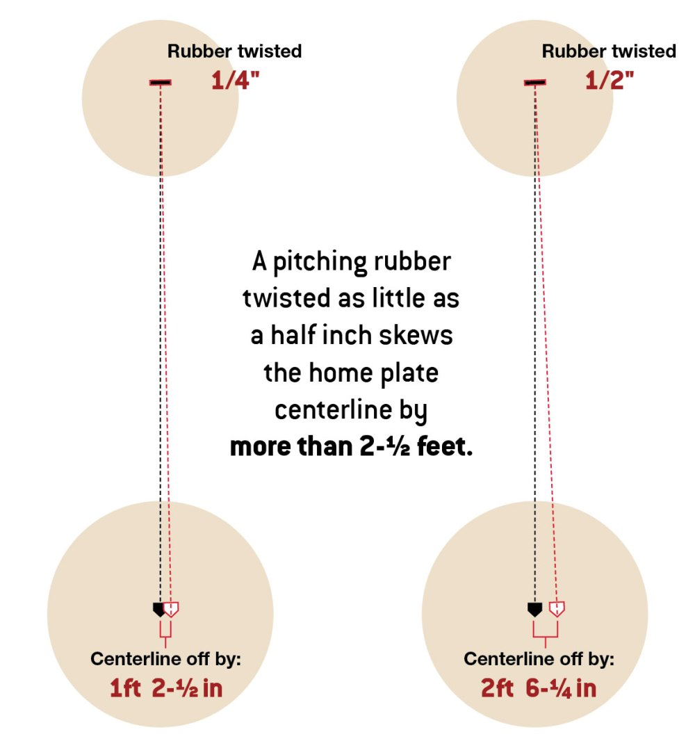 medium resolution of diagram a pitching rubber twisted as little as a half inch skews the home plate