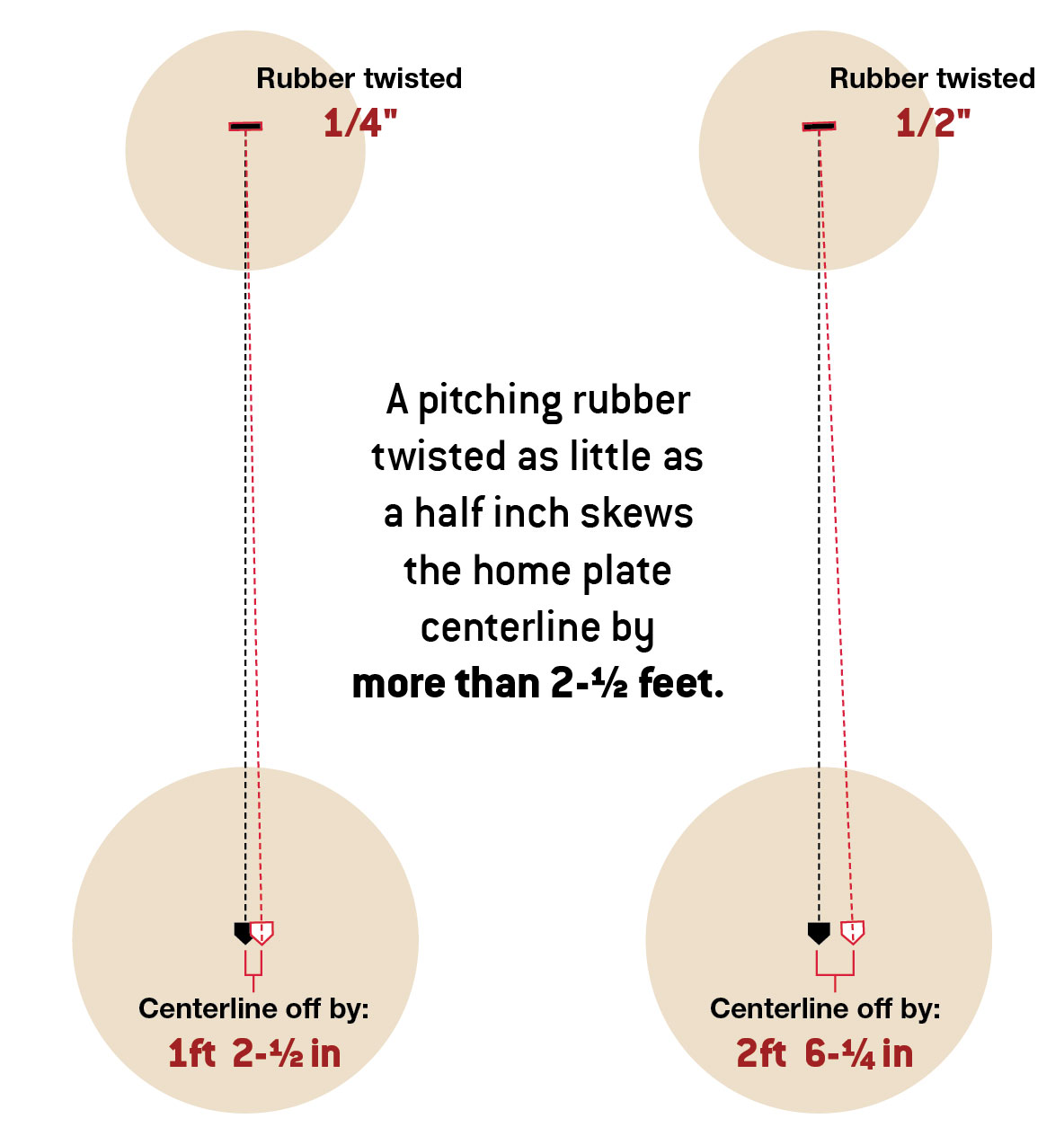 hight resolution of diagram a pitching rubber twisted as little as a half inch skews the home plate