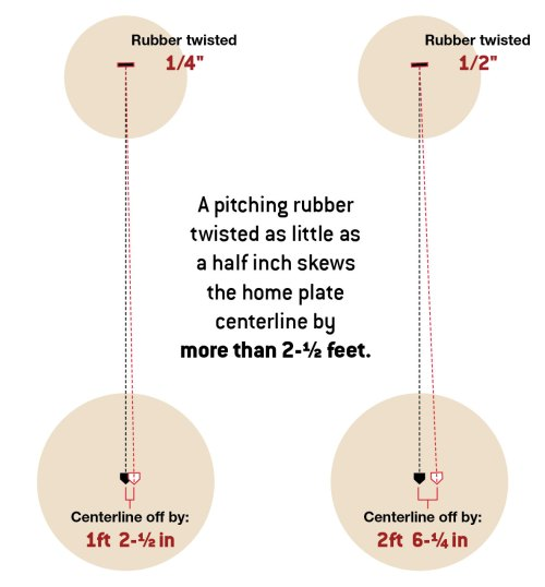 small resolution of diagram a pitching rubber twisted as little as a half inch skews the home plate