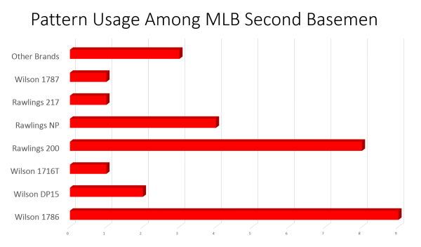 mlb second basemen pattern usage