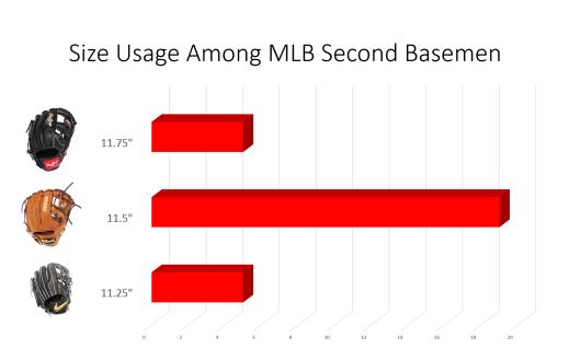 mlb second basemen glove sizes