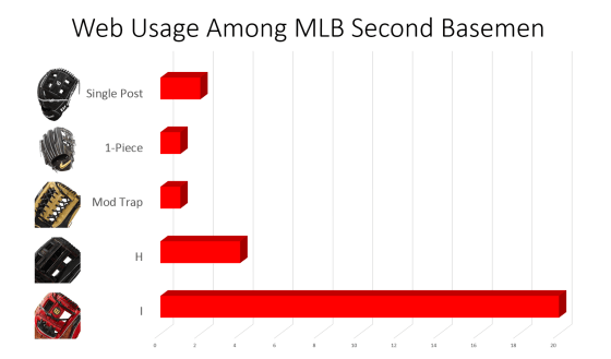 mlb second basemen web usage