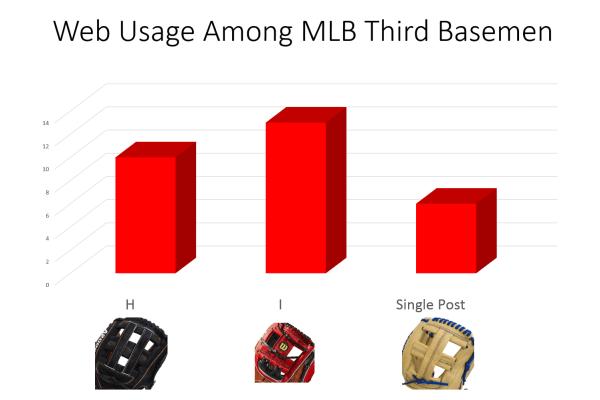 web usage among mlb third basemen