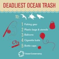 Ocean Conservancy [http://www.oceanconservancy.org/our-work/marine-debris/threat-rank-report.html]