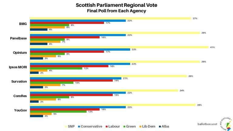SPR All Final Polls