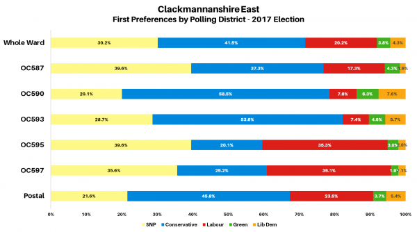 Clackmannanshire East 2017 Polling Districts Chart