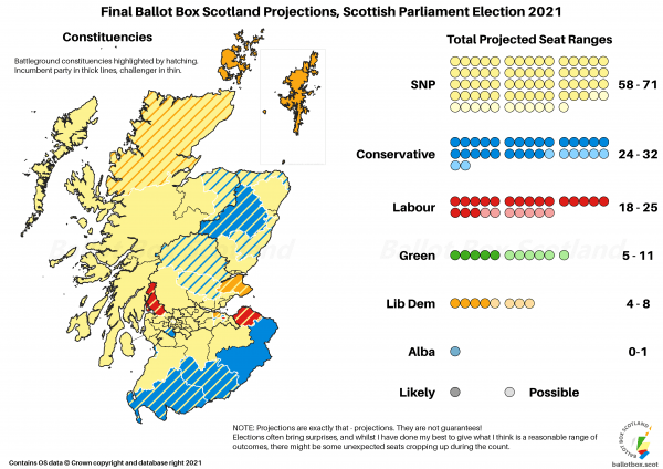 Final Projection - Whole Country