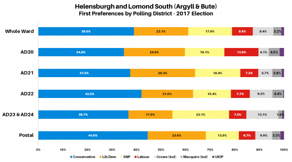 Helensburgh and Lomond South 2017 Polling Districts Chart