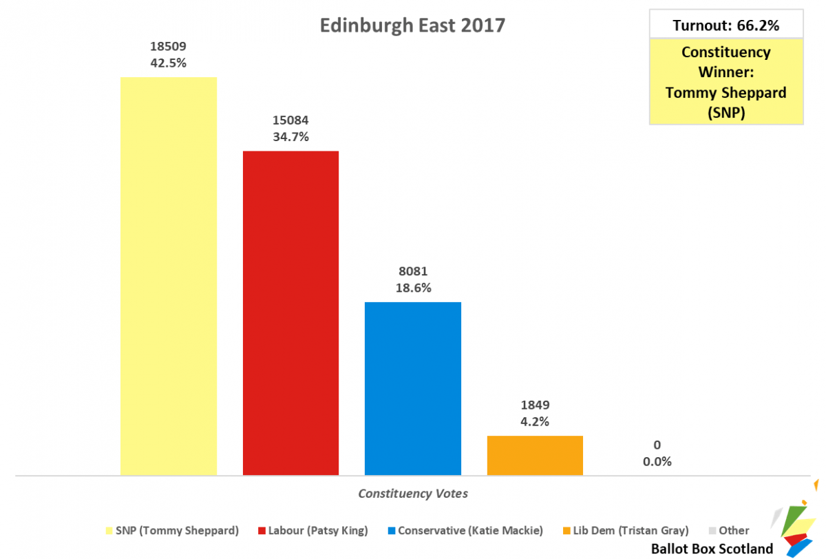 Edinburgh East 2017