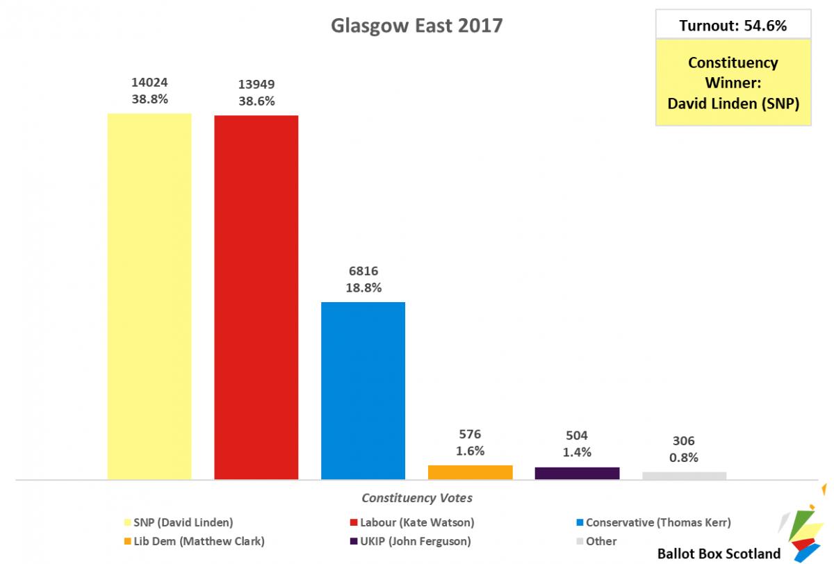 Glasgow East 2017