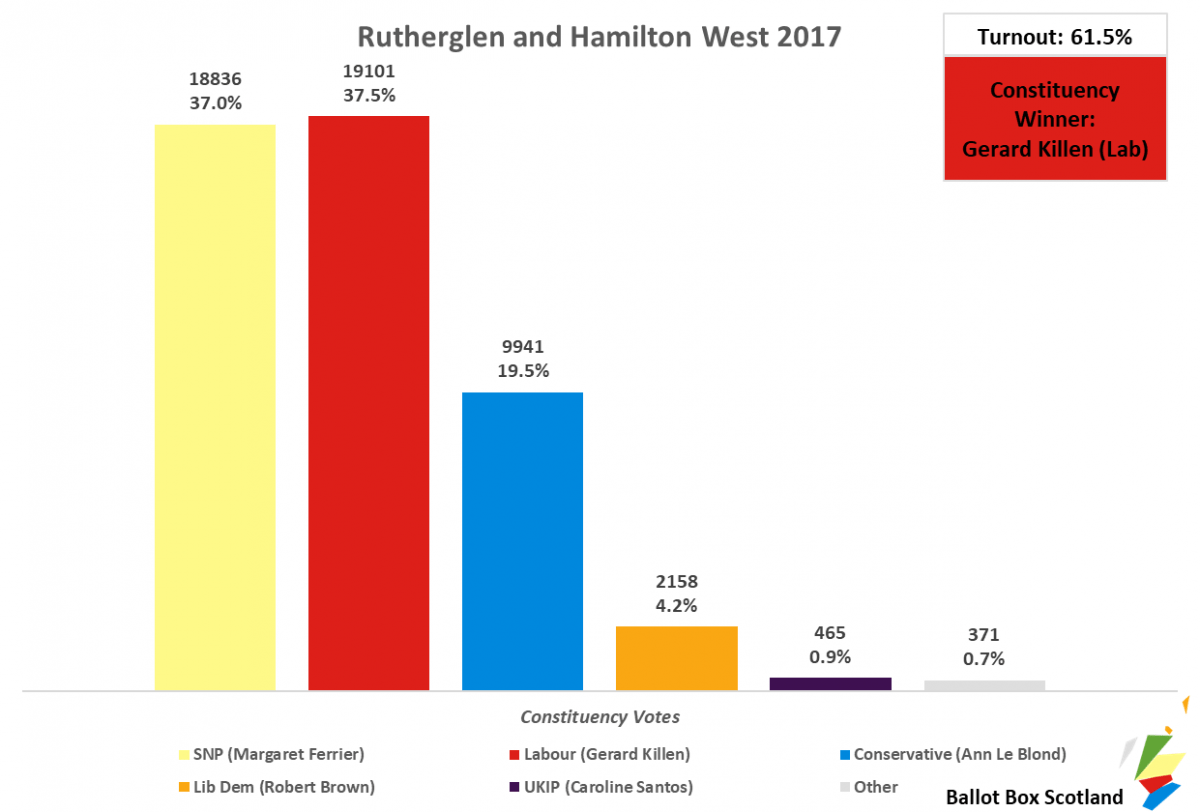 Rutherglen and Hamilton West 2017