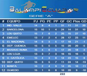Tabla segunda etapa #SerieA_Ec