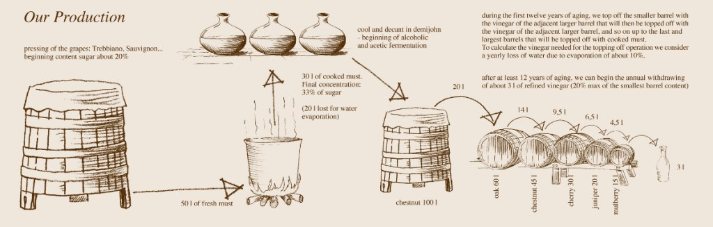 Traditional balsamic vinegar process