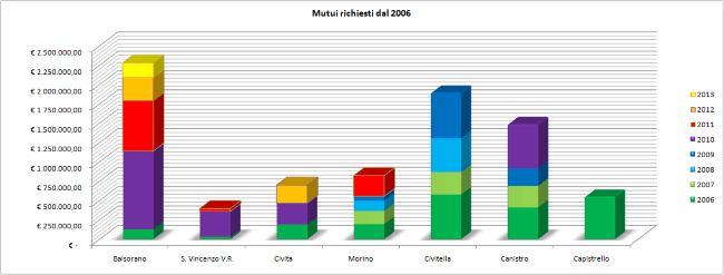 Mutui dettagliati dal 2006 - 650