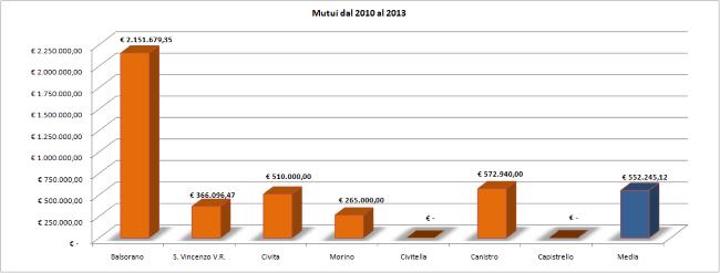 Mutui dettagliati dal 2010 -650