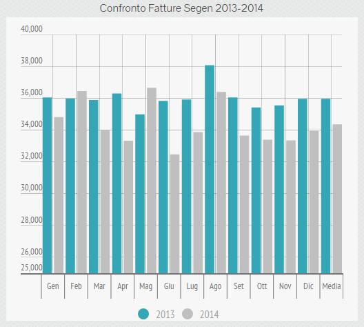 Confronto Fatture Segen 2013-2014
