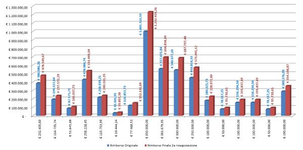 Rinegoziazione grafico 2e 600