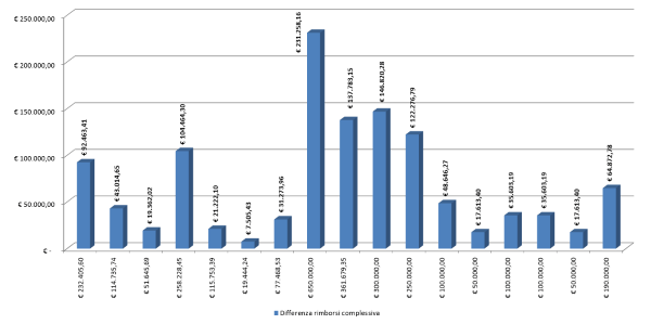 Rinegoziazione grafico 2g 600