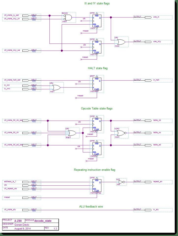 A-Z80 CPU state decode