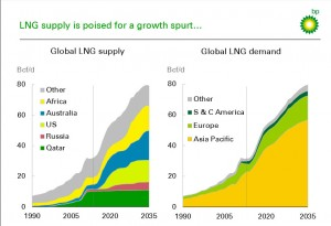 Grafik Energie 2