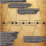 Проект об истории дипломатии России во время Второй мировой войны представили в Варне